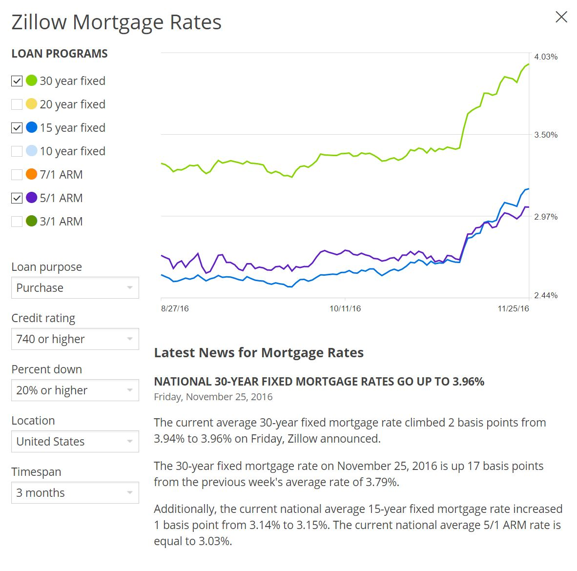 2016-11-25-zillow-mortgage-rates